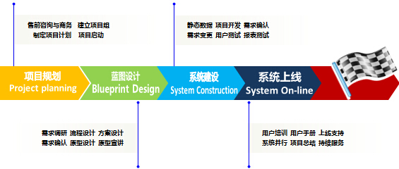 项目管理(Project management)